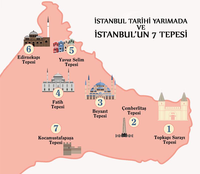 İstanbul Yedi Tepe Haritası